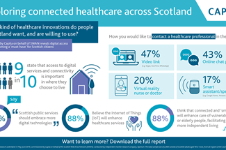 Exploring connected healthcare across Scotland Infographic